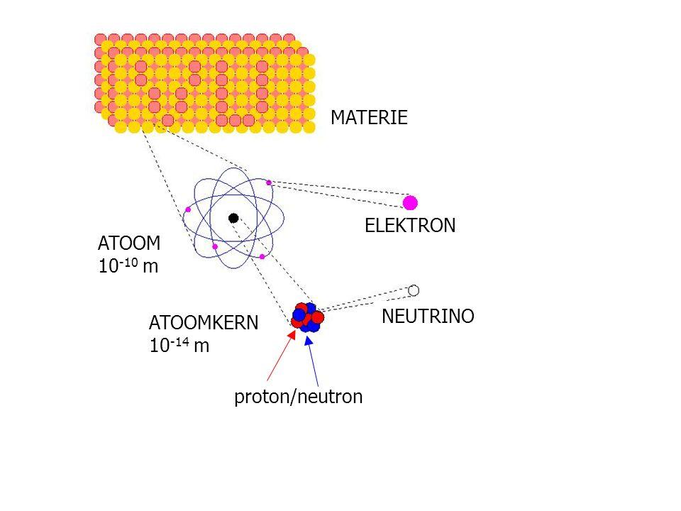 Materie MATERIE ELEKTRON ATOOM 10-10 m ATOOMKERN 10-14 m NEUTRINO
