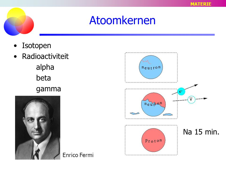 Atoomkernen Isotopen Radioactiviteit alpha beta gamma Na 15 min.