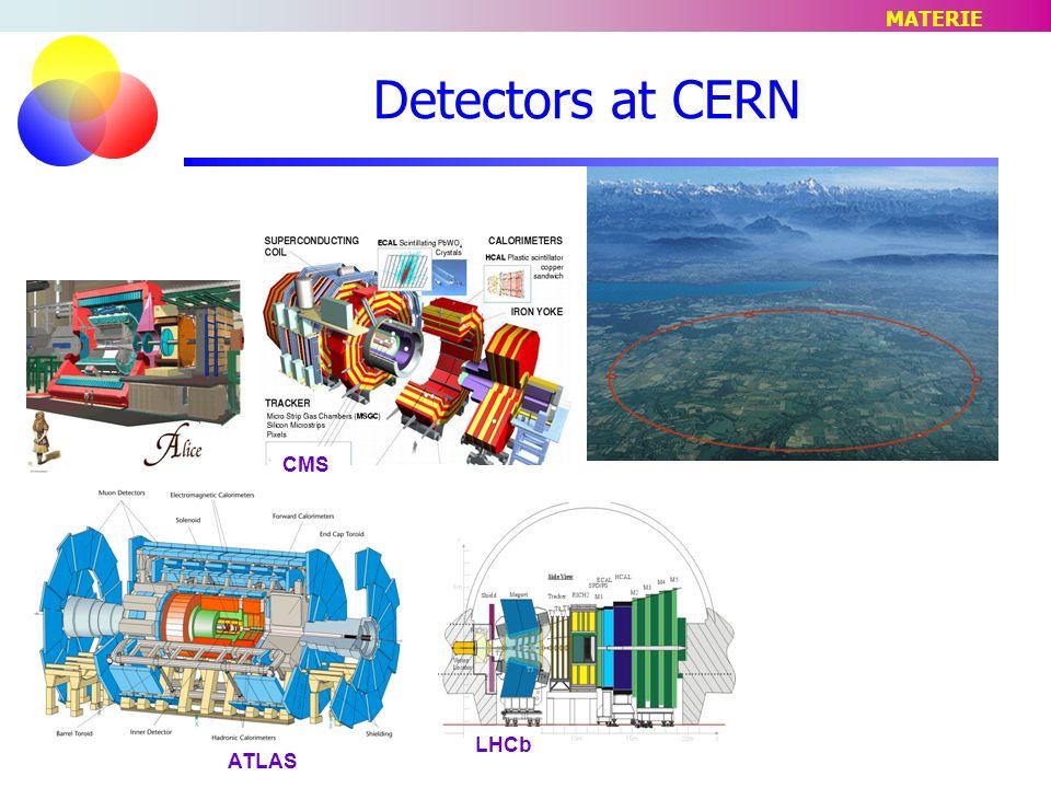 MATERIE Detectors at CERN CMS LHCb ATLAS