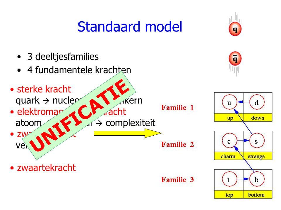 UNIFICATIE Standaard model 3 deeltjesfamilies 4 fundamentele krachten