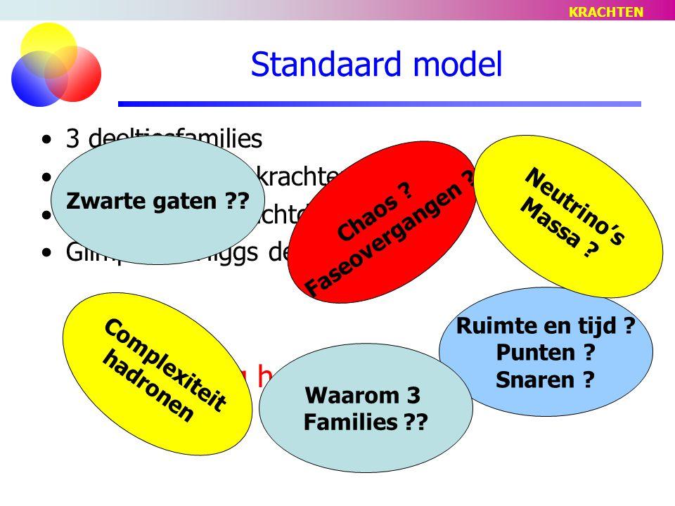 Standaard model … en nog heel veel vragen! 3 deeltjesfamilies