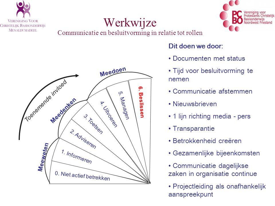 Werkwijze Communicatie en besluitvorming in relatie tot rollen