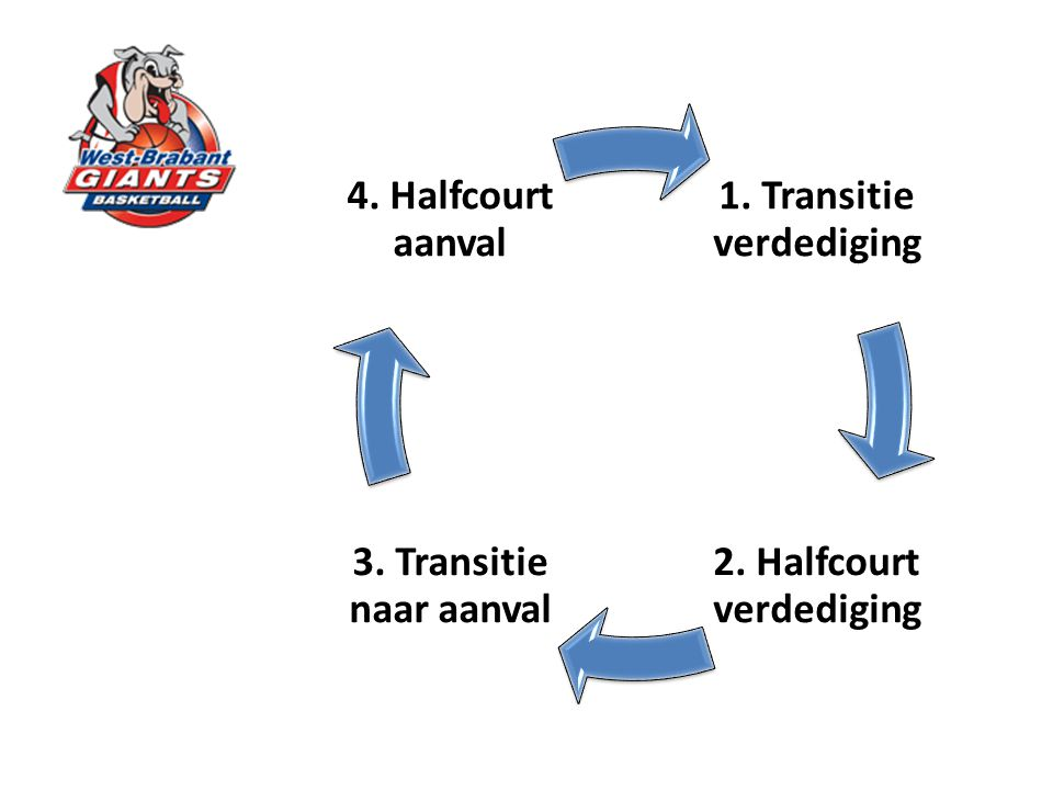 1. Transitie verdediging 2. Halfcourt verdediging