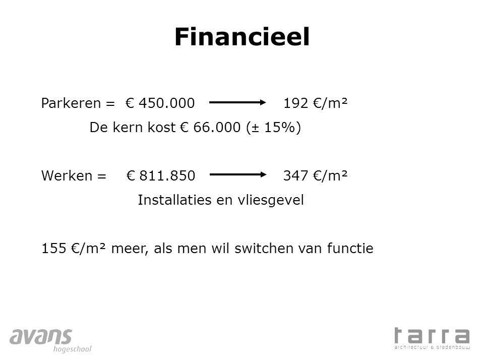 Financieel Parkeren = € 450.000 192 €/m² De kern kost € 66.000 (± 15%)