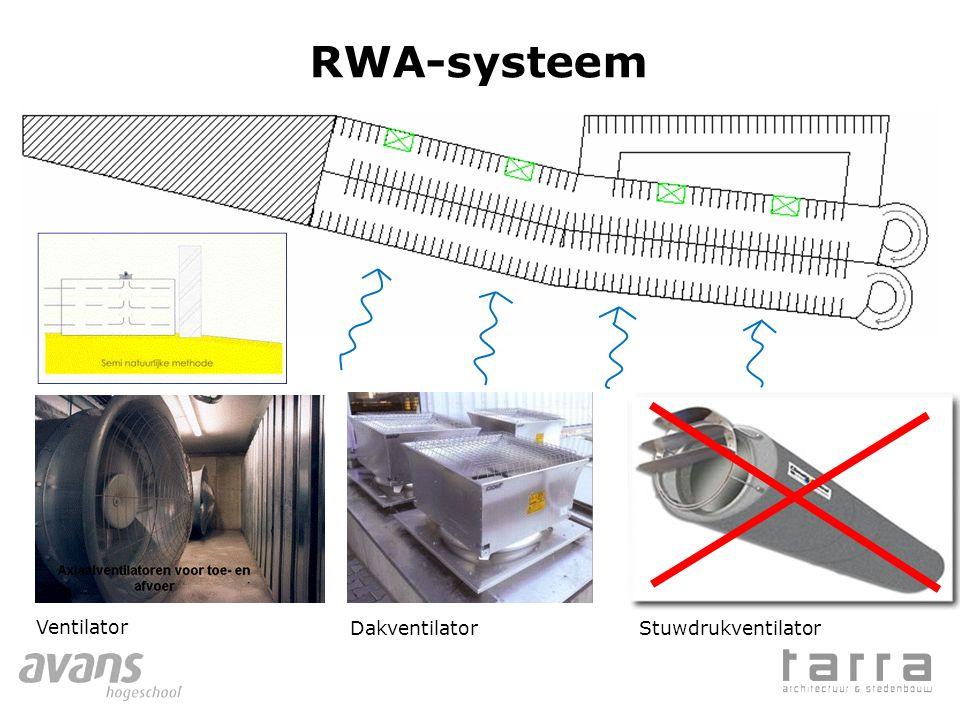 RWA-systeem Ventilator Dakventilator Stuwdrukventilator