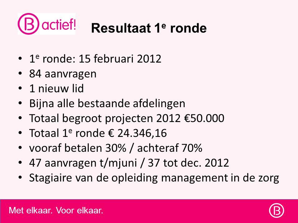 Resultaat 1e ronde 1e ronde: 15 februari 2012 84 aanvragen 1 nieuw lid