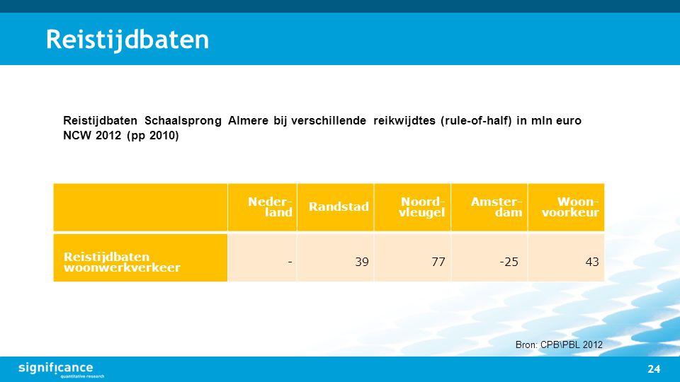 Reistijdbaten Reistijdbaten Schaalsprong Almere bij verschillende reikwijdtes (rule-of-half) in mln euro NCW 2012 (pp 2010)