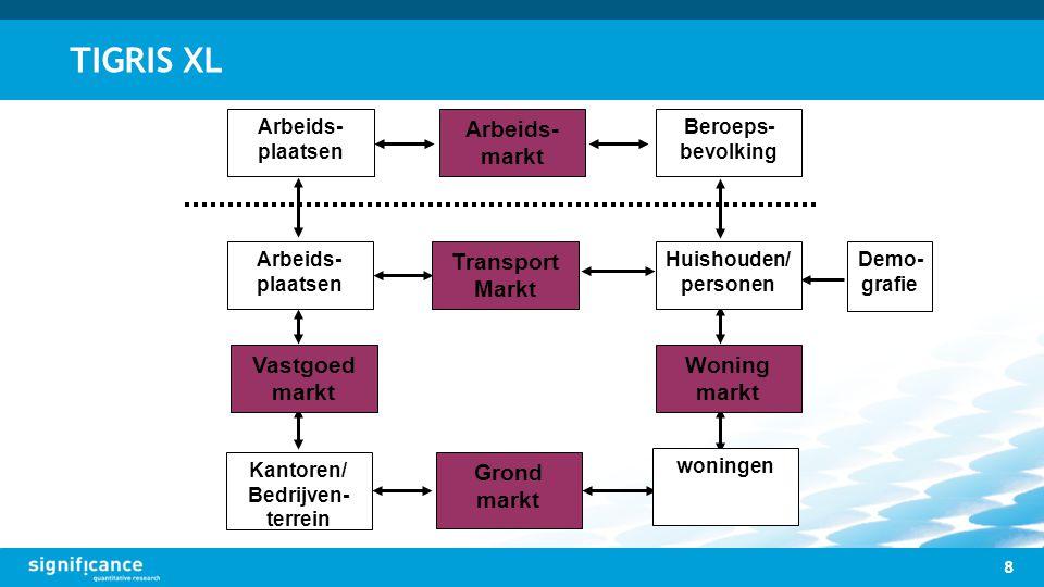 TIGRIS XL Arbeids-markt Transport Markt Grond markt Woning markt