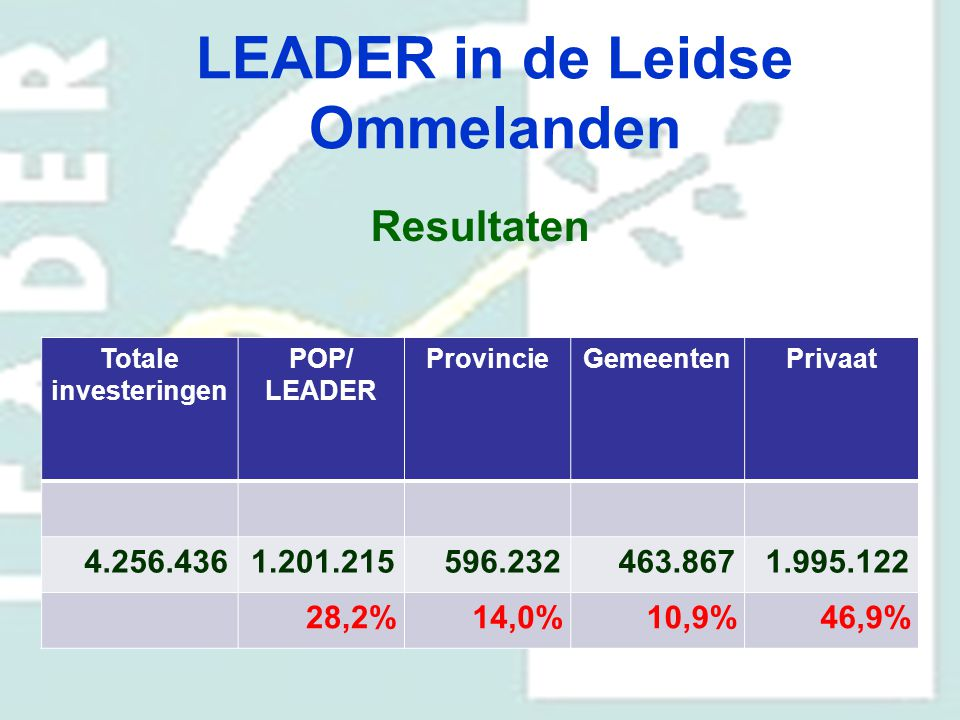 LEADER in de Leidse Ommelanden