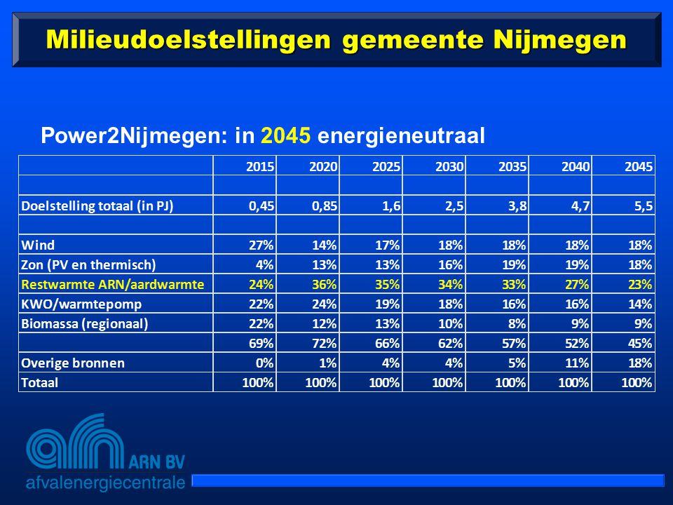 Milieudoelstellingen gemeente Nijmegen