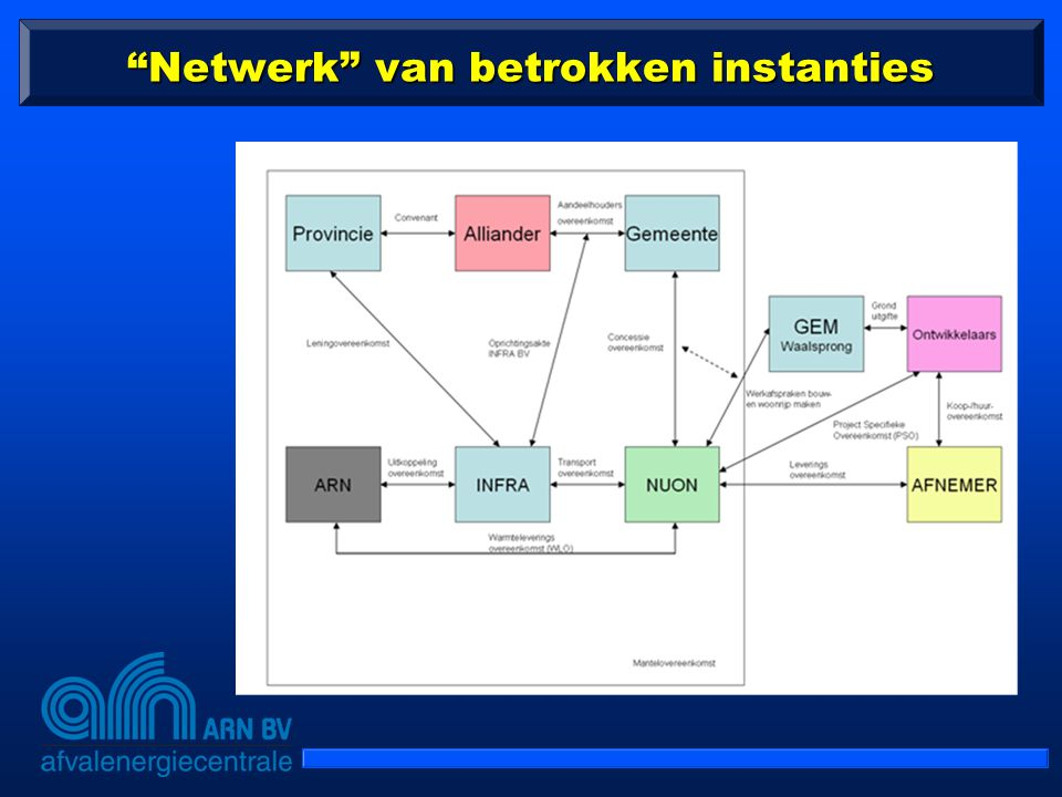 Netwerk van betrokken instanties