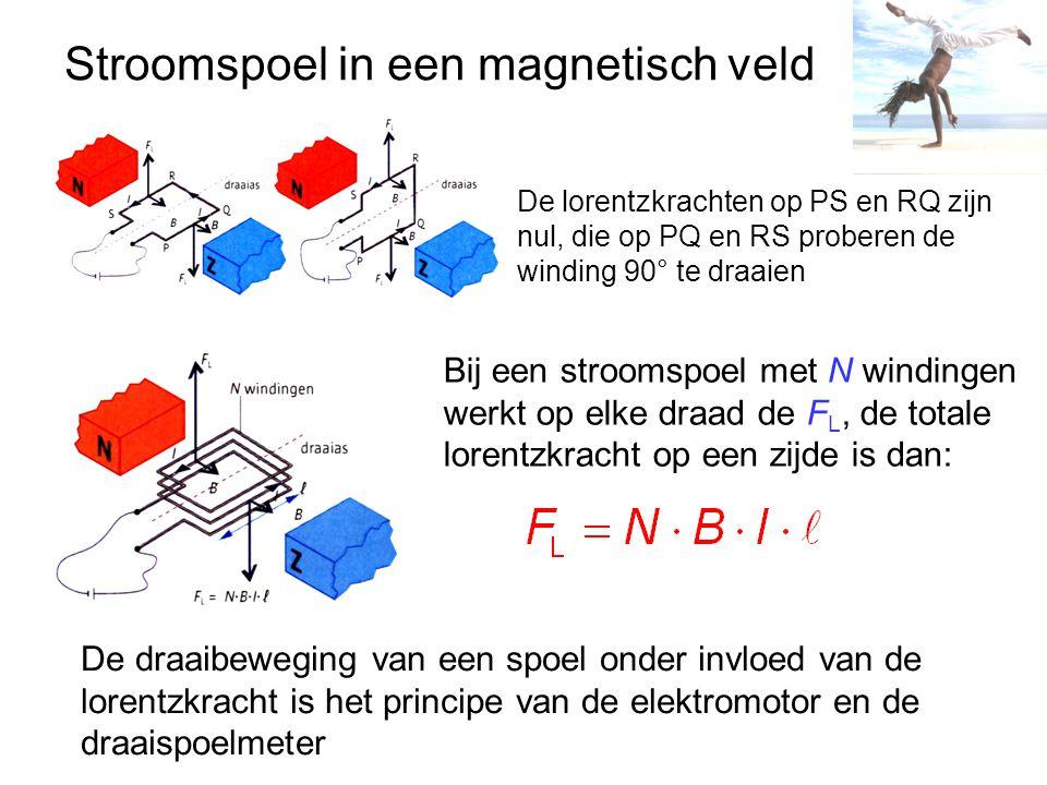 Stroomspoel in een magnetisch veld