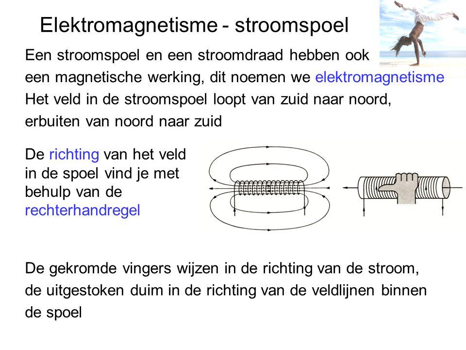 Elektromagnetisme - stroomspoel