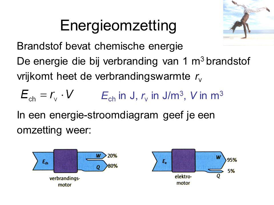 Energieomzetting Brandstof bevat chemische energie