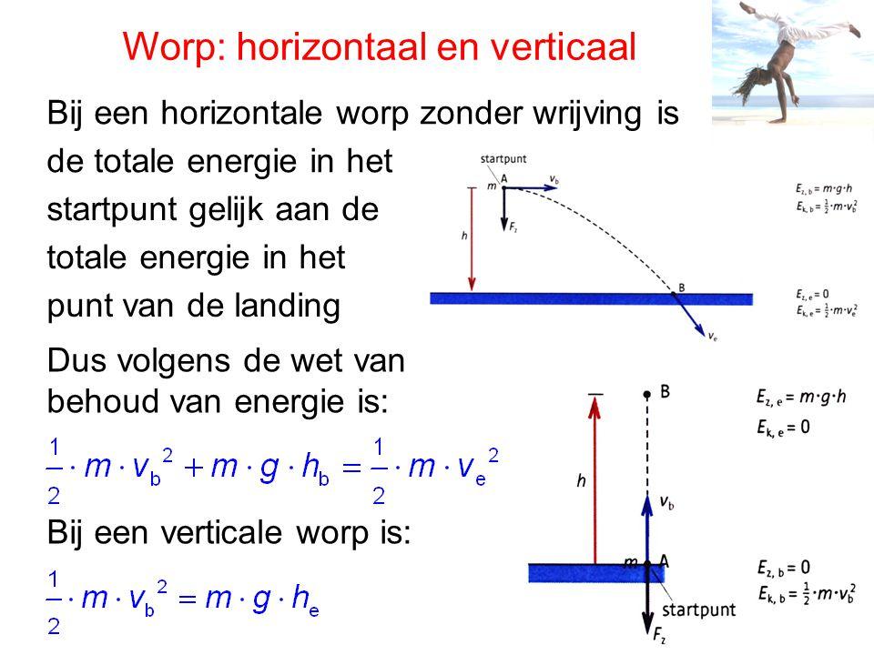Worp: horizontaal en verticaal