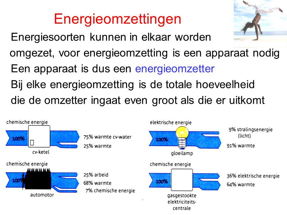 Energieomzettingen Energiesoorten kunnen in elkaar worden