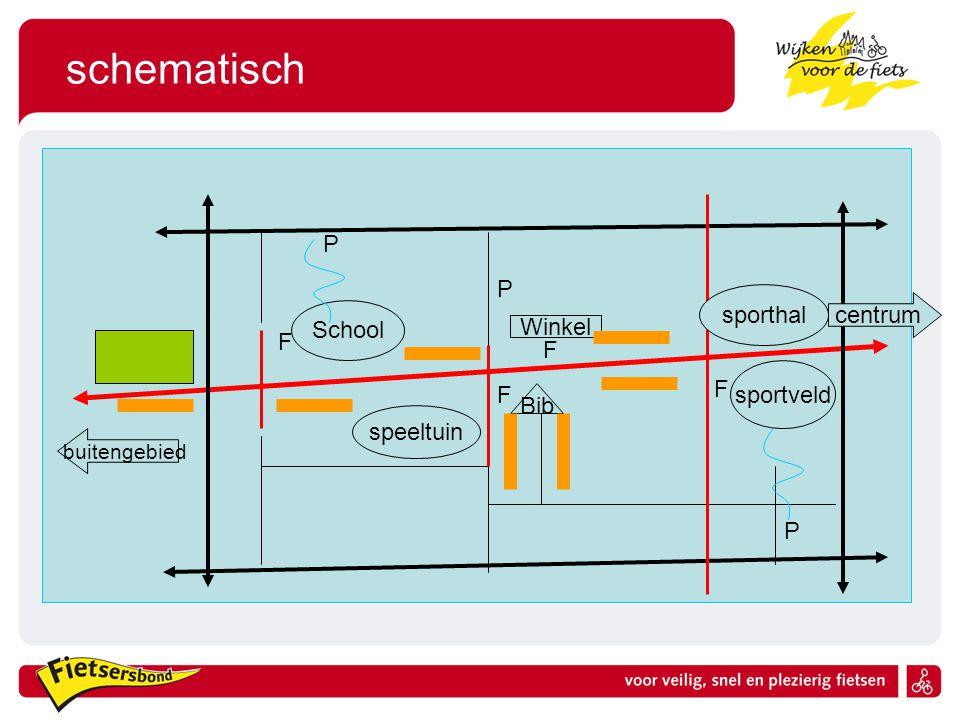 schematisch P P sporthal centrum School Winkel F F F sportveld F Bib