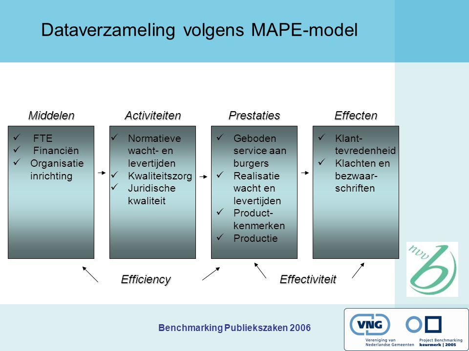 Dataverzameling volgens MAPE-model