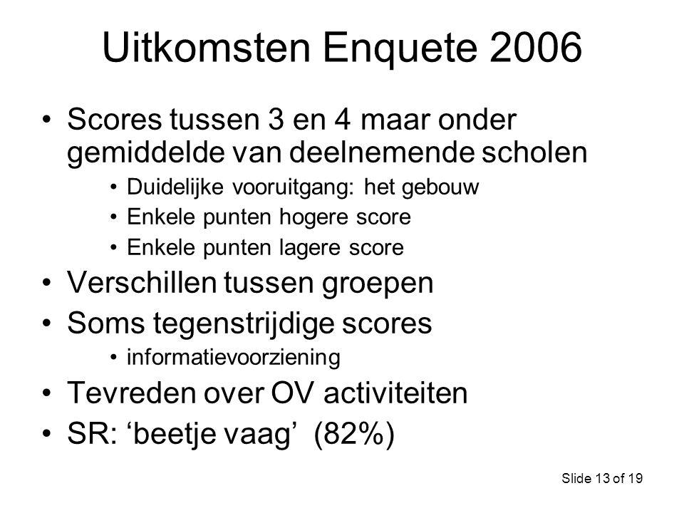 Uitkomsten Enquete 2006 Scores tussen 3 en 4 maar onder gemiddelde van deelnemende scholen. Duidelijke vooruitgang: het gebouw.