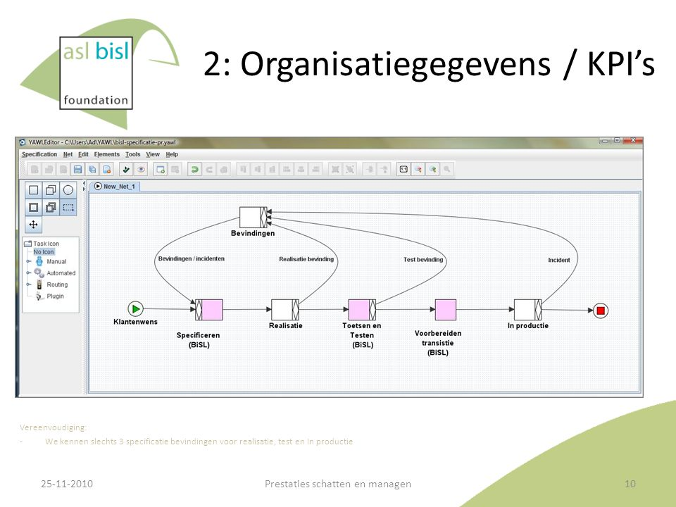2: Organisatiegegevens / KPI's