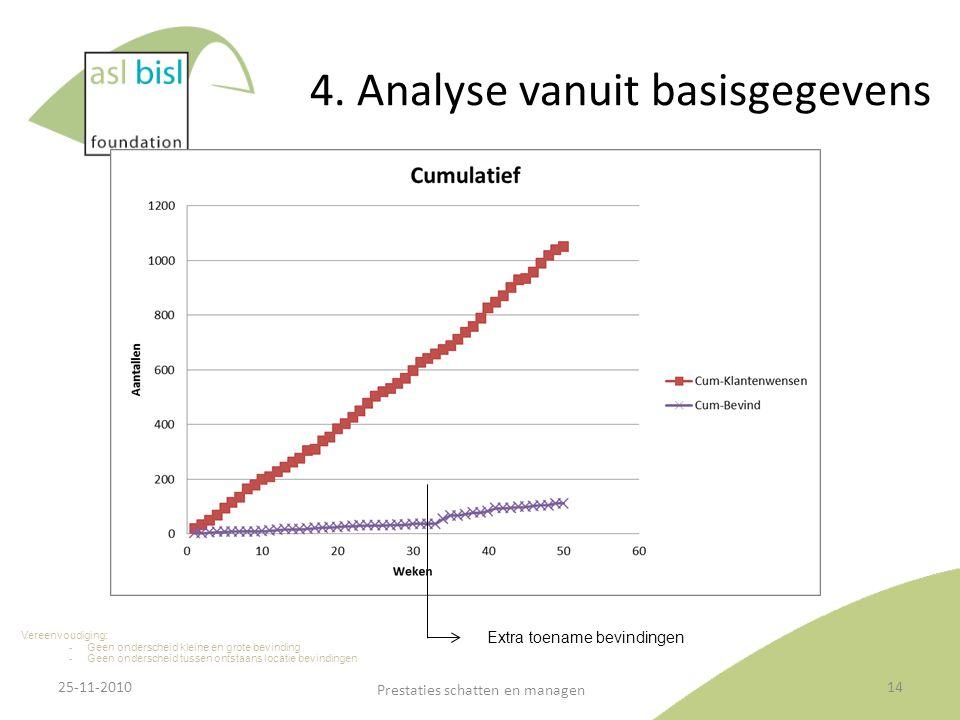 4. Analyse vanuit basisgegevens
