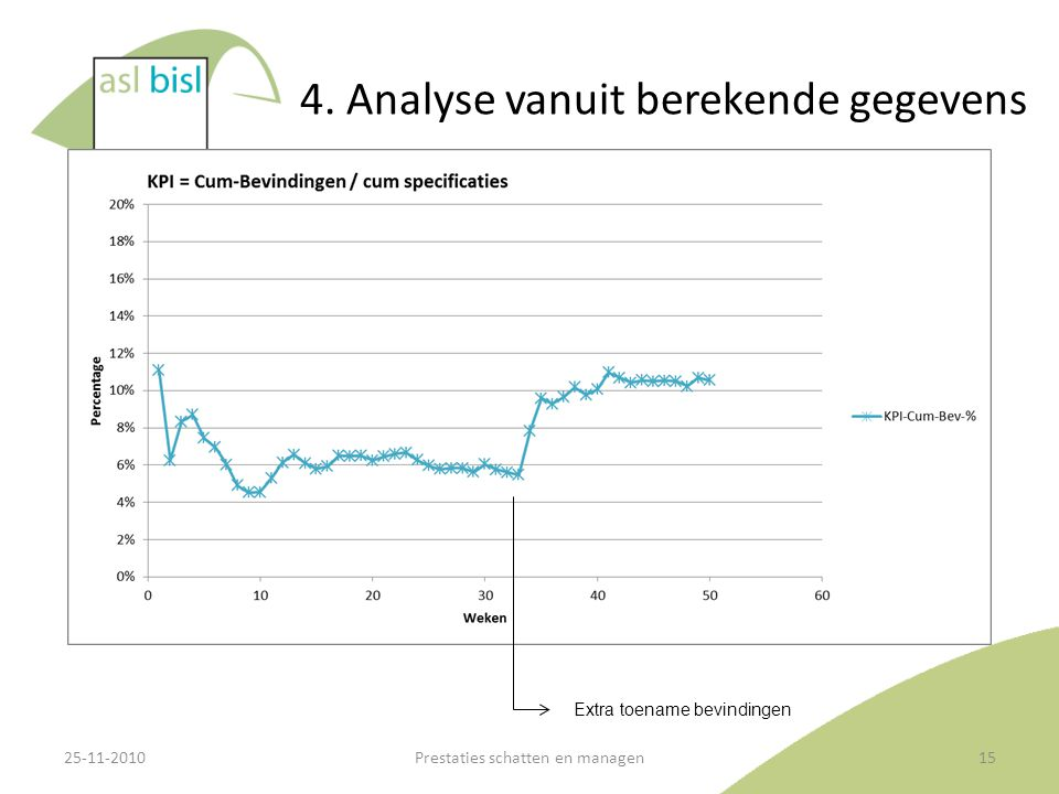 4. Analyse vanuit berekende gegevens