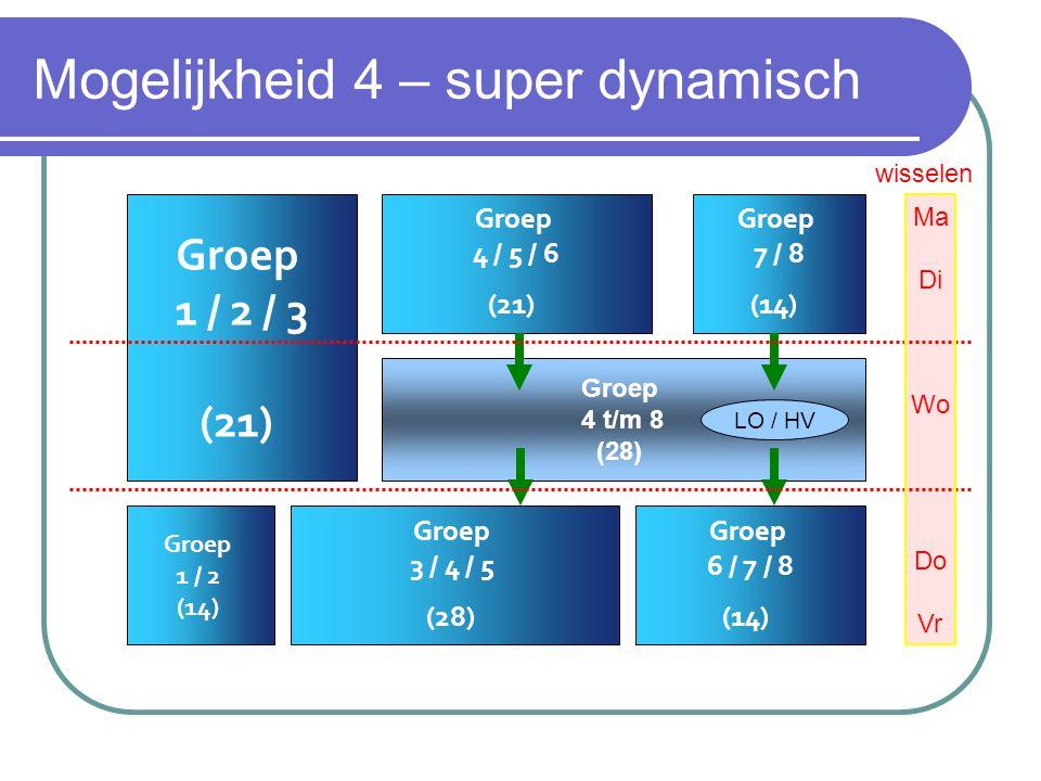 Mogelijkheid 4 – super dynamisch