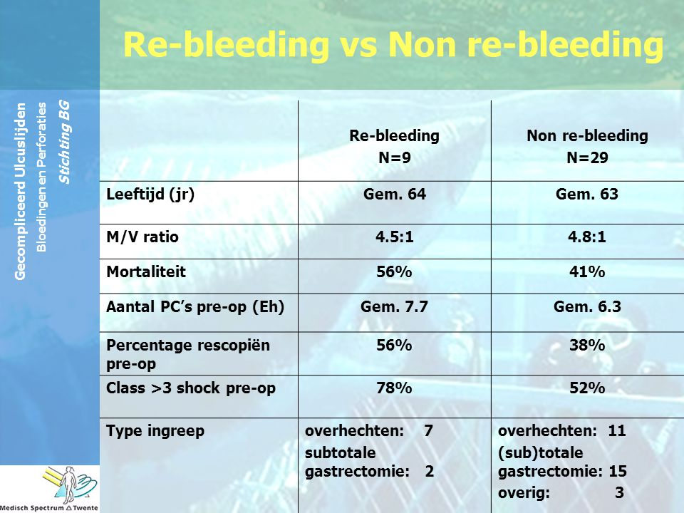 Re-bleeding vs Non re-bleeding