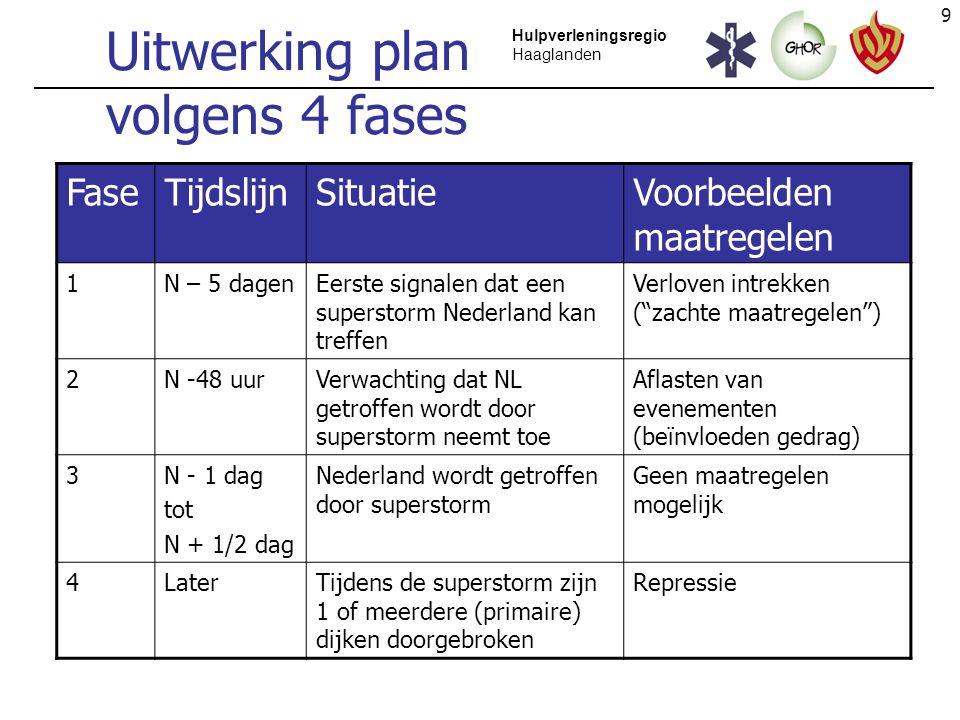 Uitwerking plan volgens 4 fases