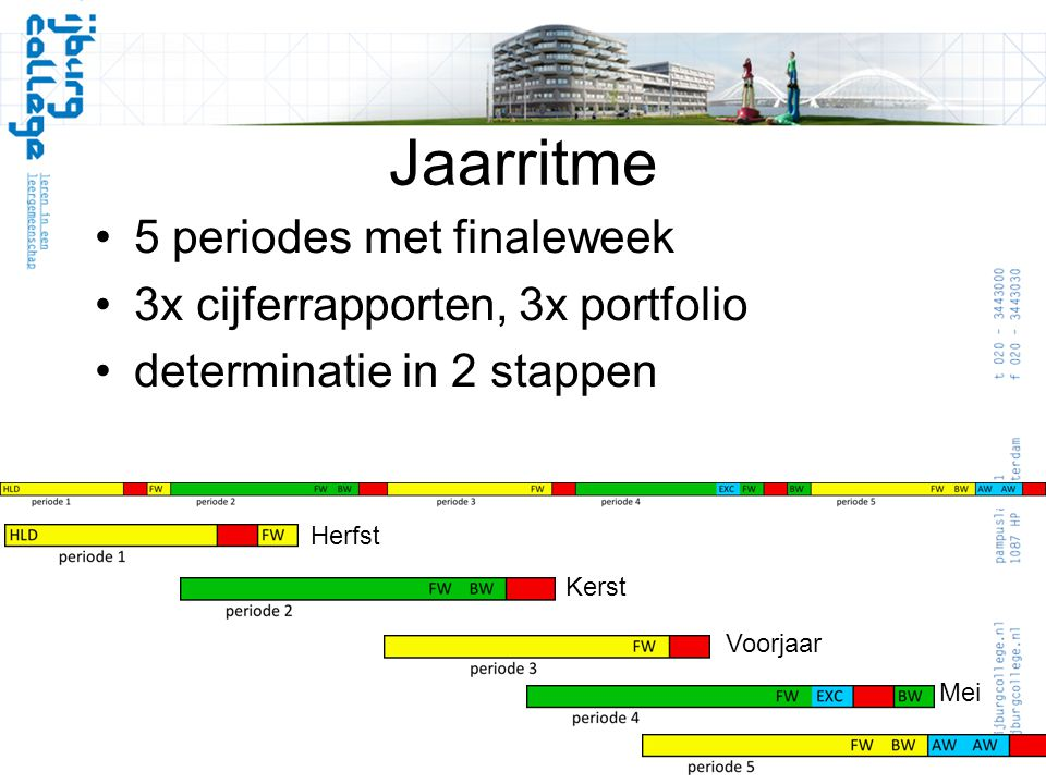 Jaarritme 5 periodes met finaleweek 3x cijferrapporten, 3x portfolio