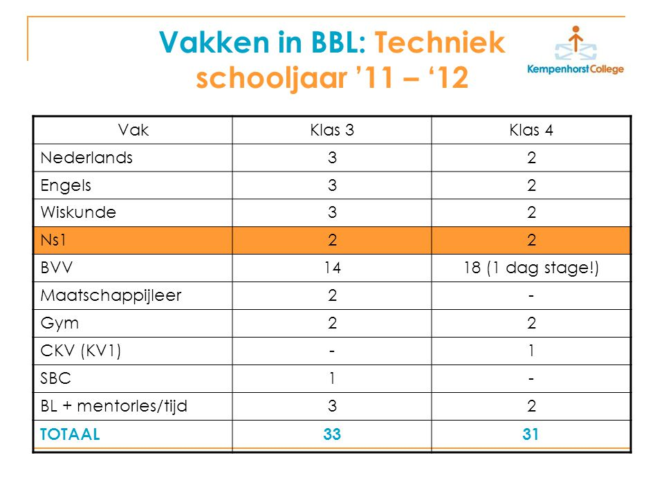 Vakken in BBL: Techniek schooljaar '11 – '12