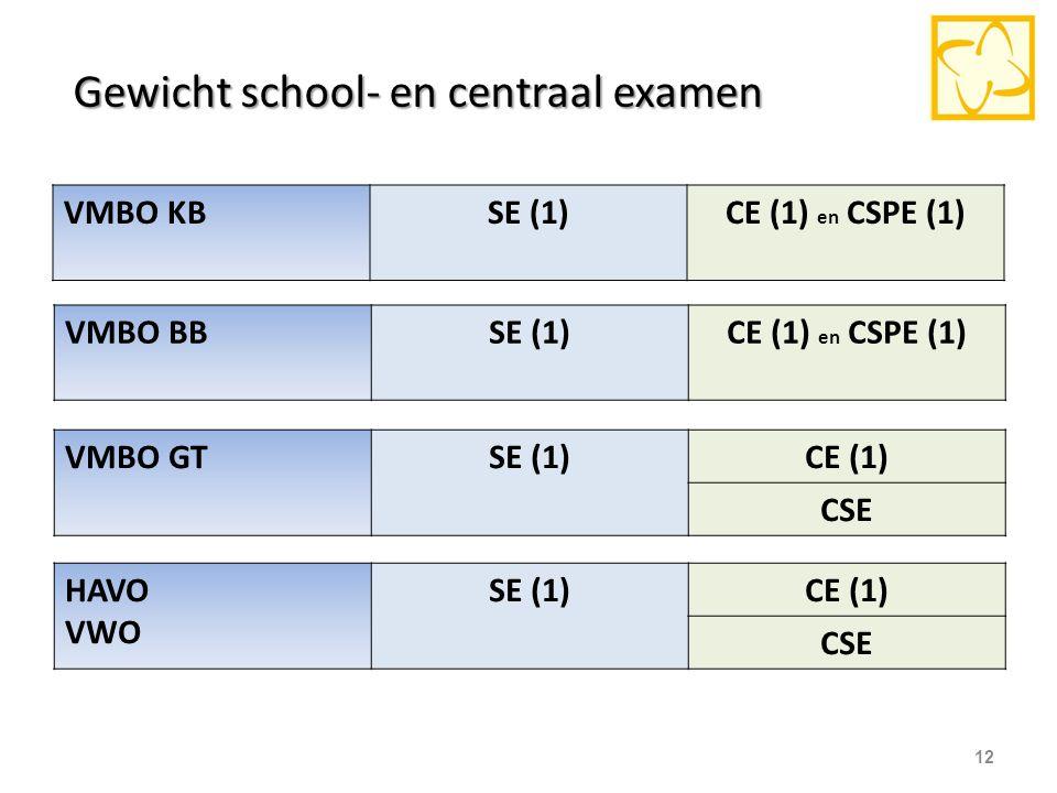 Gewicht school- en centraal examen