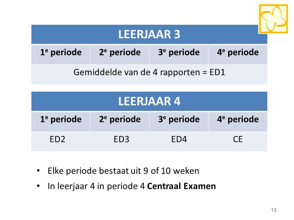 Gemiddelde van de 4 rapporten = ED1