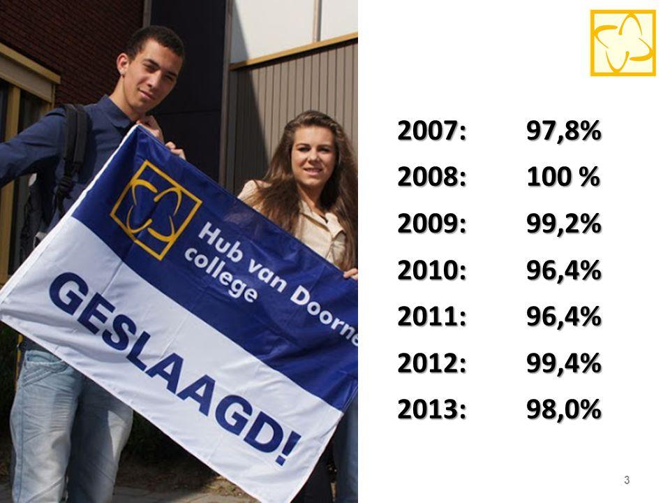 2007: 97,8% 2008: 100 % 2009: 99,2% 2010: 96,4% 2011: 96,4%