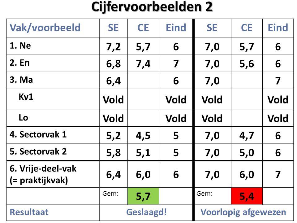 Cijfervoorbeelden 2 Vak/voorbeeld SE CE Eind 7,2 5,7 6 7,0 6,8 7,4 7