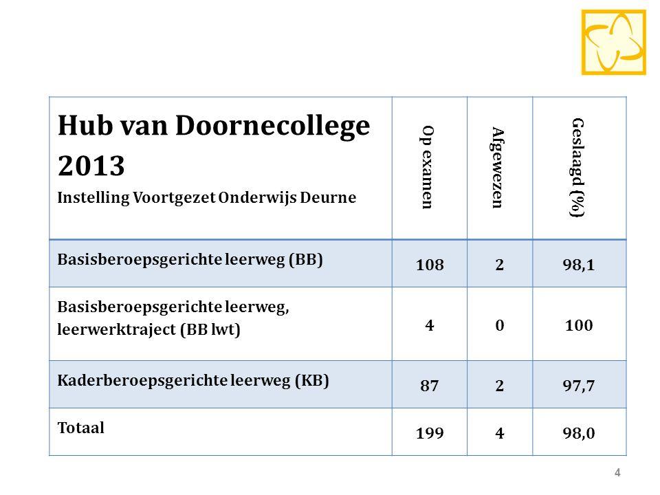Hub van Doornecollege 2013 Instelling Voortgezet Onderwijs Deurne