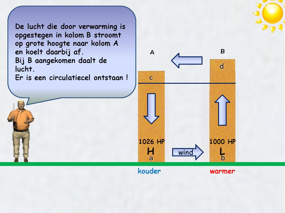 De lucht die door verwarming is opgestegen in kolom B stroomt op grote hoogte naar kolom A en koelt daarbij af. Bij B aangekomen daalt de lucht. Er is een circulatiecel ontstaan !