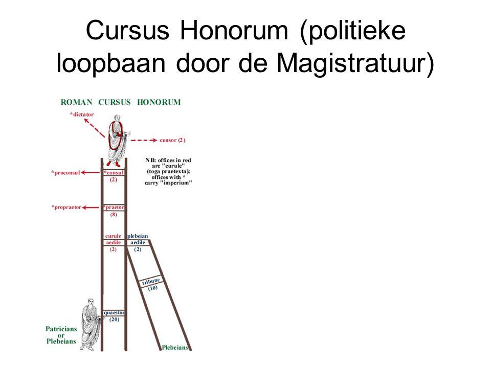 Cursus Honorum (politieke loopbaan door de Magistratuur)