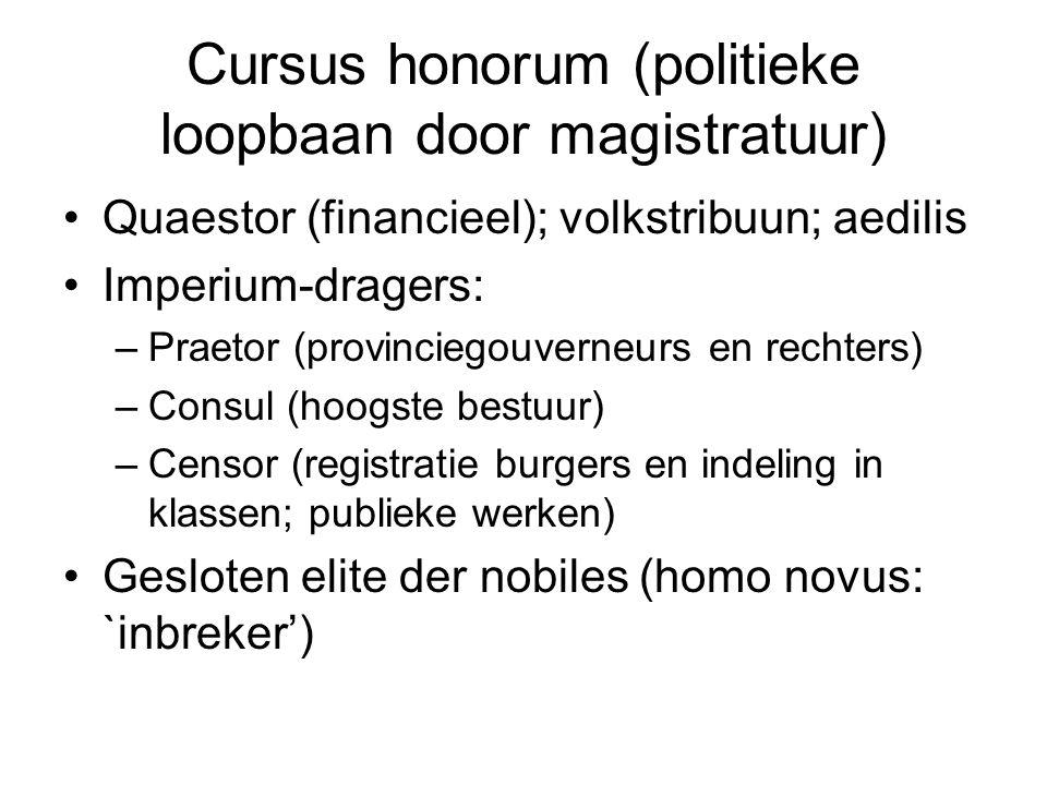 Cursus honorum (politieke loopbaan door magistratuur)