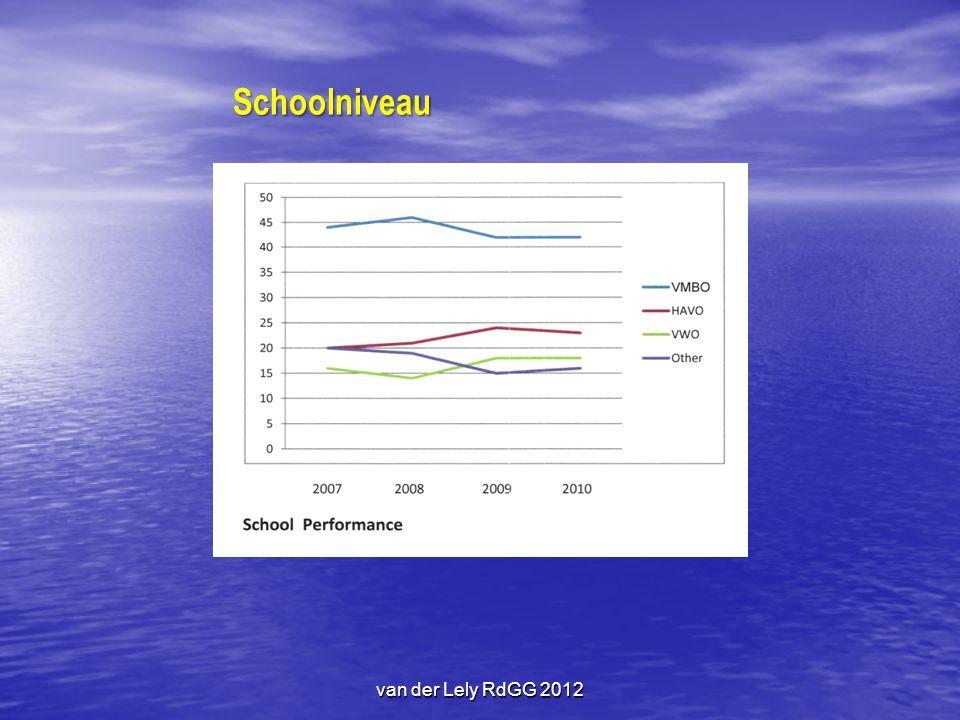 Schoolniveau van der Lely RdGG 2012