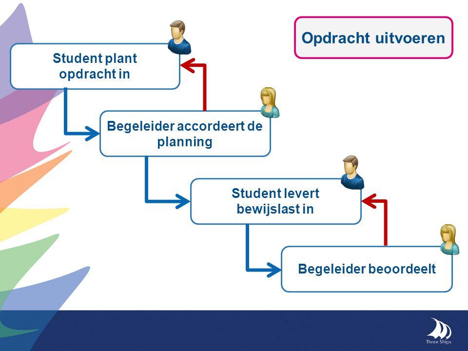 Opdracht uitvoeren Student plant opdracht in