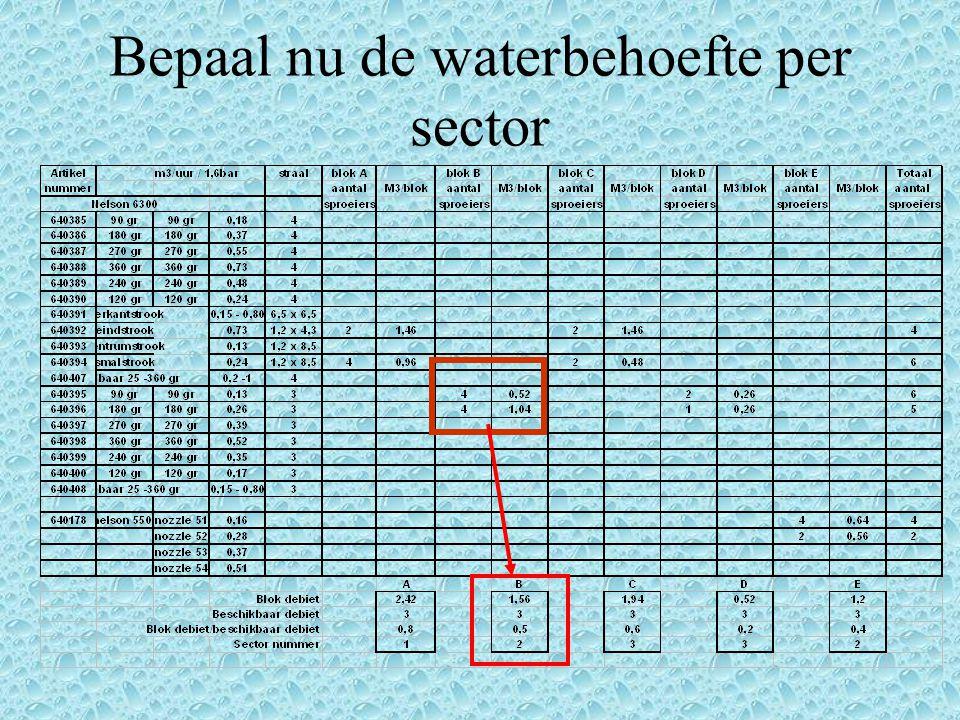 Bepaal nu de waterbehoefte per sector