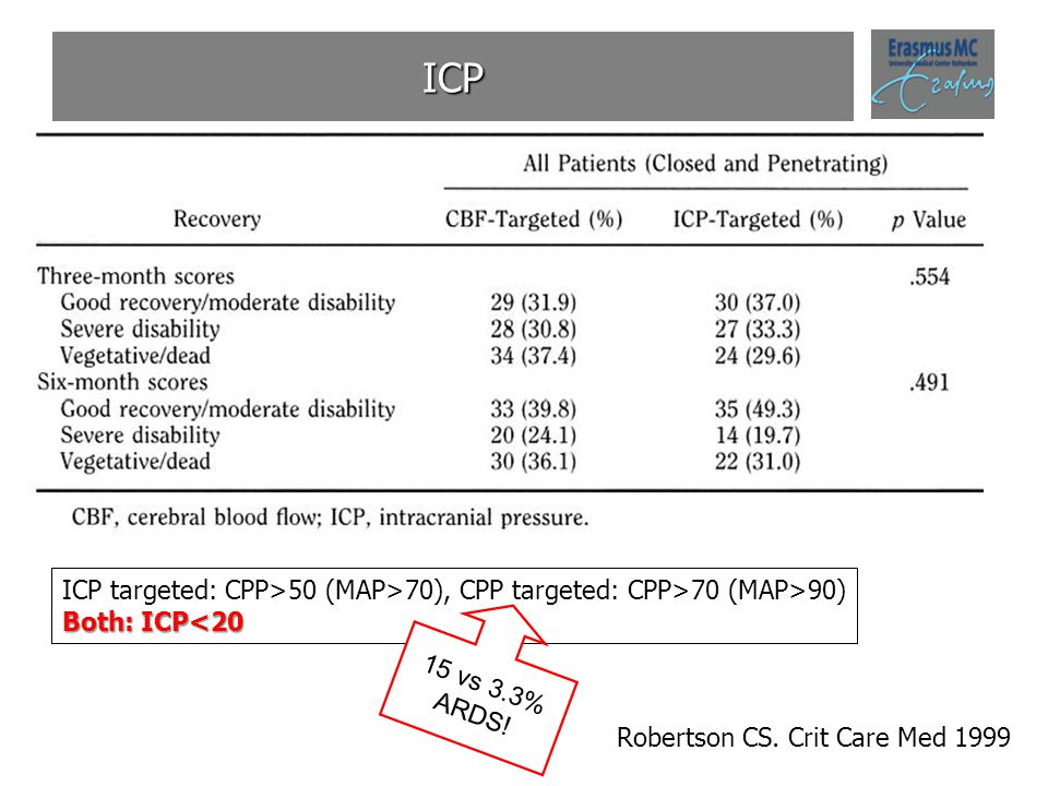 ICP ICP targeted: CPP>50 (MAP>70), CPP targeted: CPP>70 (MAP>90) Both: ICP<20.