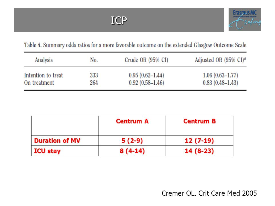 ICP Cremer OL. Crit Care Med 2005 Centrum A Centrum B Duration of MV