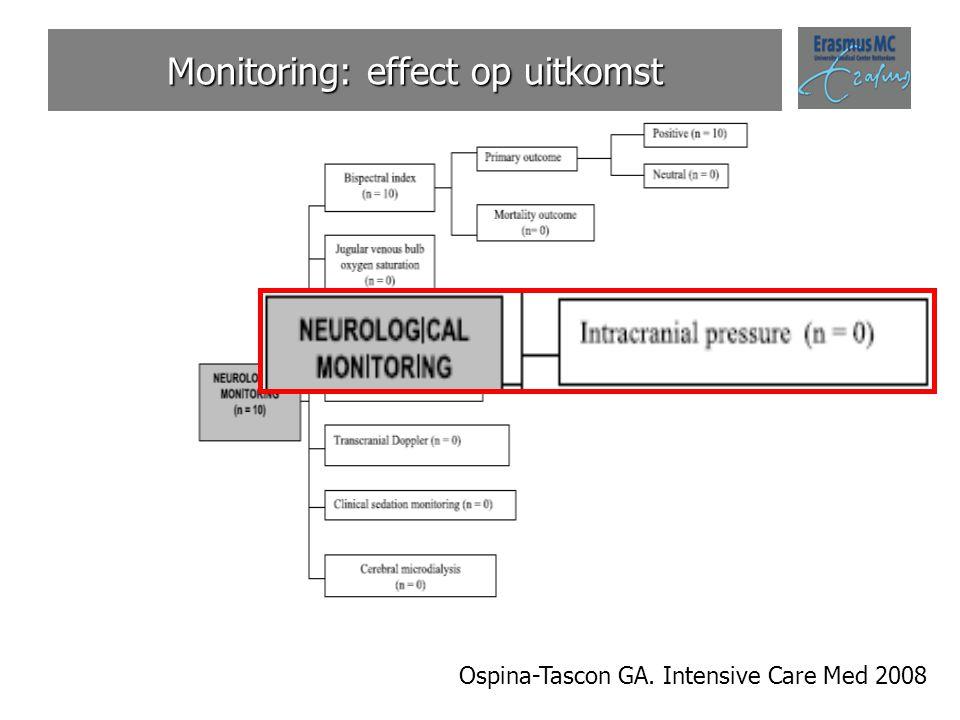 Monitoring: effect op uitkomst