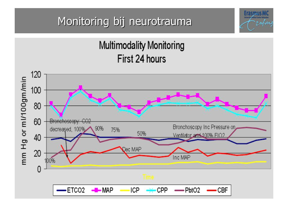 Monitoring bij neurotrauma