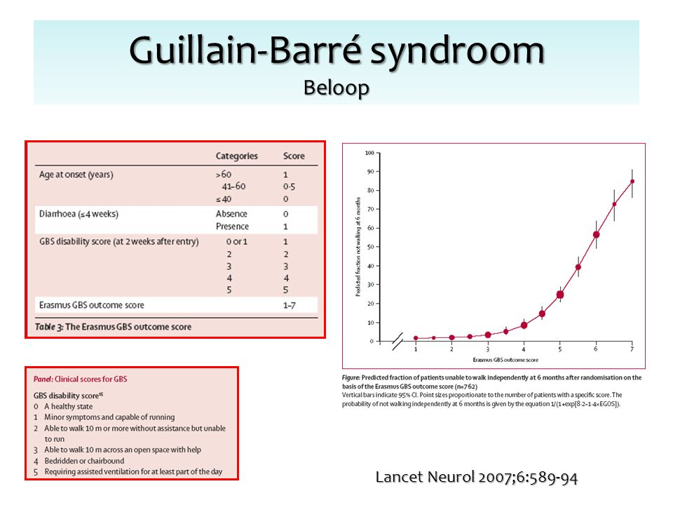 Guillain-Barré syndroom Beloop