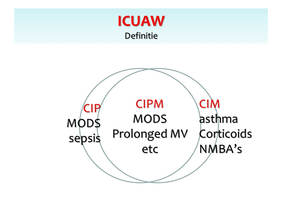 ICUAW Definitie CIPM MODS Prolonged MV etc CIM asthma Corticoids
