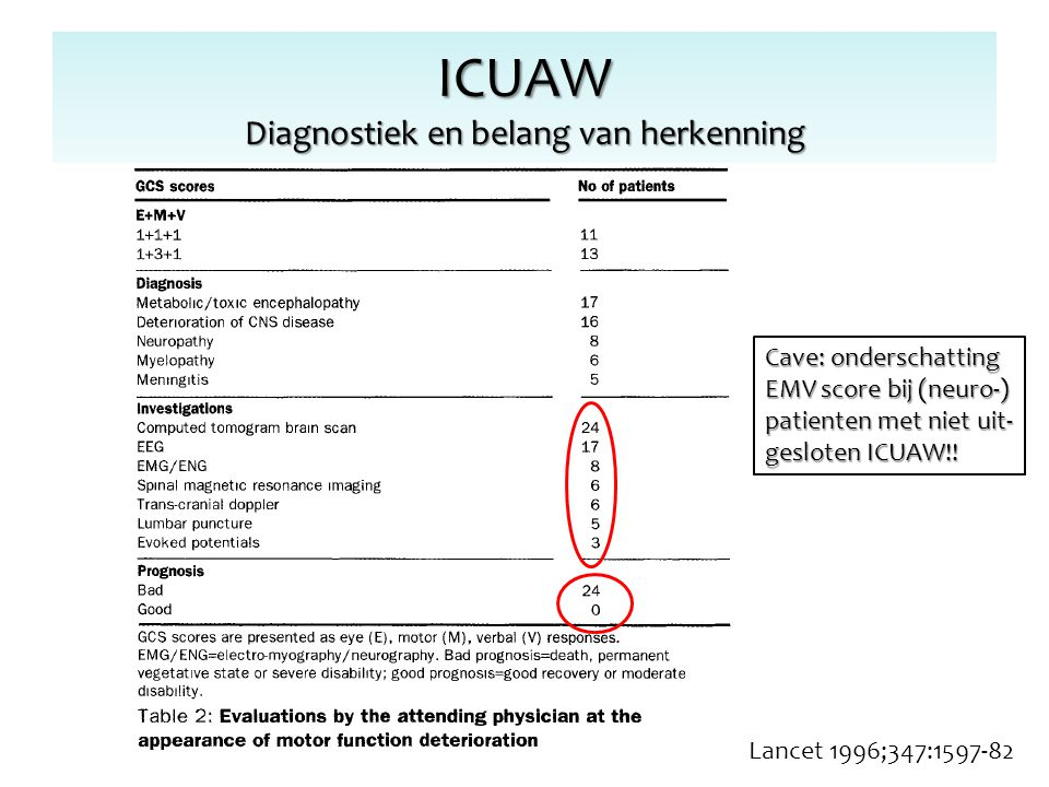 ICUAW Diagnostiek en belang van herkenning