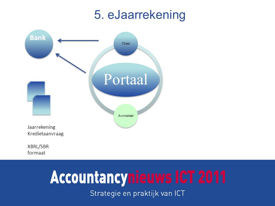 5. eJaarrekening Bank Jaarrekening Kredietaanvraag XBRL/SBR formaat